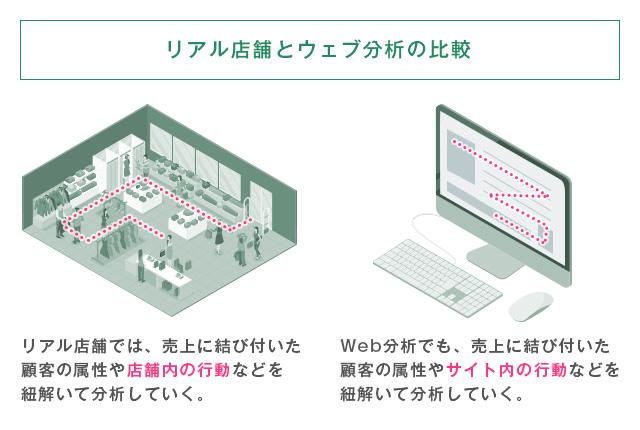 リアル店舗とウェブ分析の比較