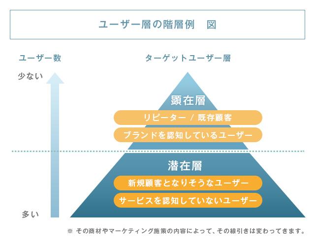 顕在層と潜在層の階層図