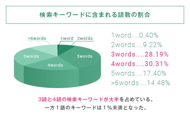 検索キーワードに含まれる語数の割合