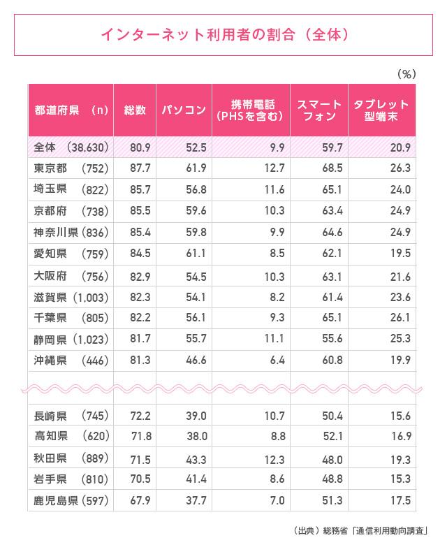 都道府県別インターネット利用者の割合(全体)