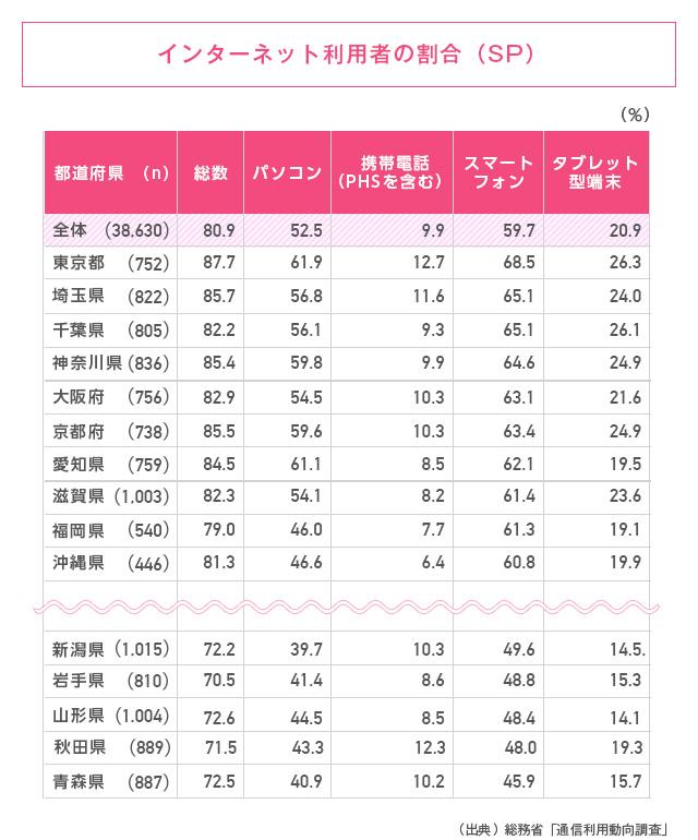 都道府県別インターネット利用者の割合(SP)