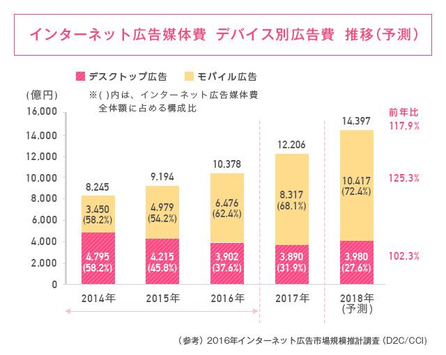 デバイス別広告費の推移