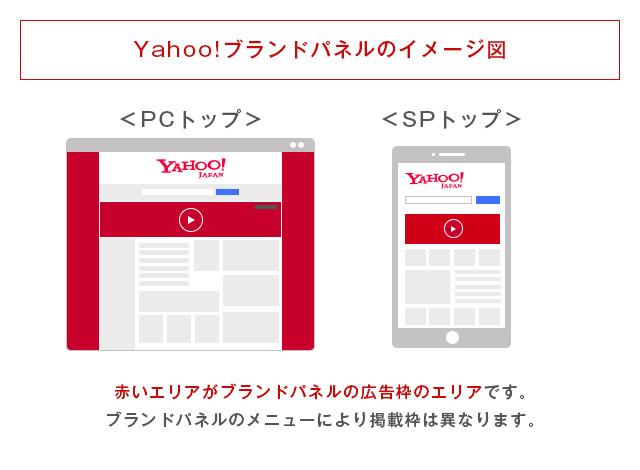 Yahoo!ブラパネのイメージ図