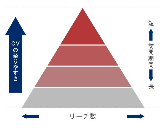 コンバージョンに至りやすいユーザーの図