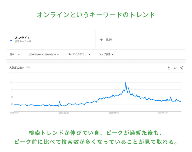 ユーザーの環境の変化による検索トレンド
