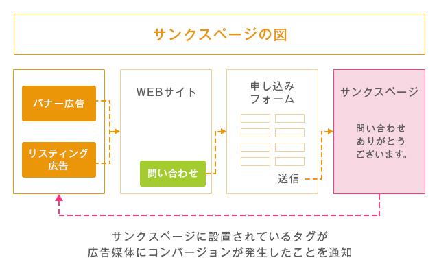 サンクスページの図
